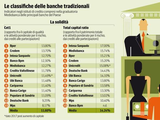 Banche: rendimento di 3 euro in un anno se ne lasci sul conto 100 mila La guida