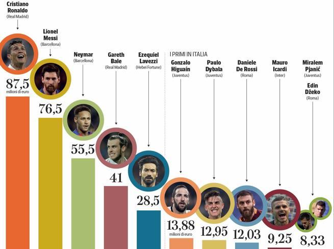 Calciatori, chi guadagna di più?I conti in edicola su L'Economia