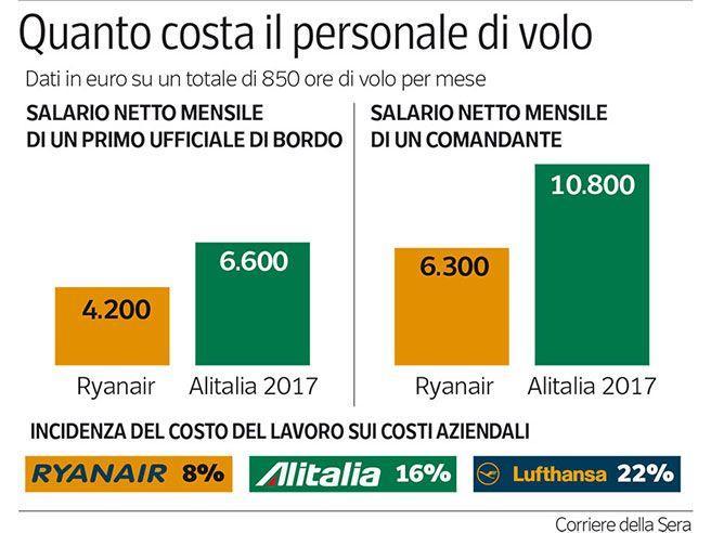 Ryanair, piloti e hostess low costRenzi fa lo steward: «L'Alitalia funziona,  vedete?»Video
