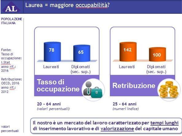 Rapporto Almalaurea: in 10 anni dimezzato il numero degli studenti fuori corso