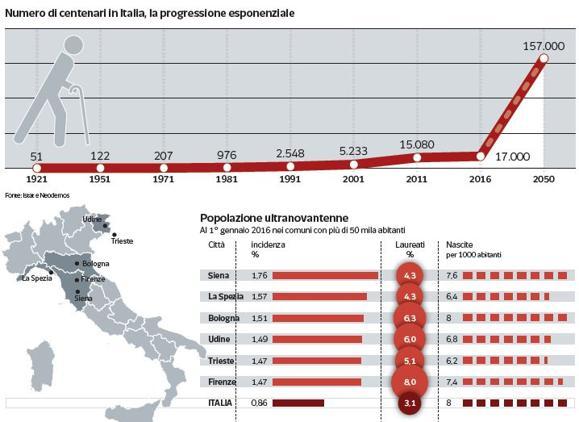 grafico che illustra la crescita del numero di centenari in italia