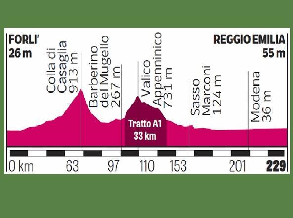 Giro: Gaviria vince la 12/a tappa