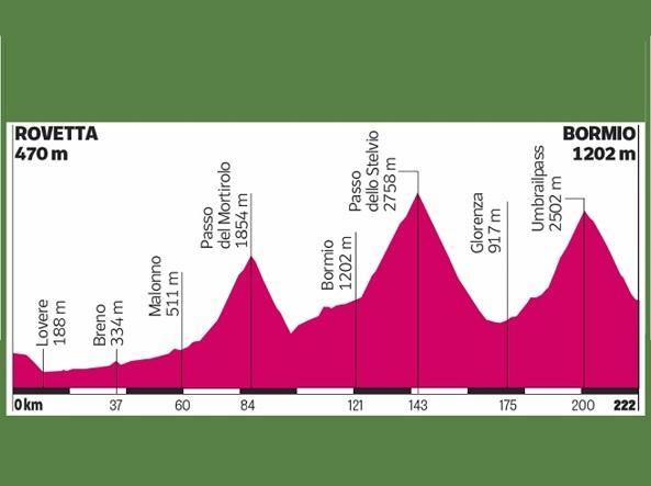 Il «doppio Stelvio» porterà i girini a pedalare per 15 chilometri oltre quota 2.000, raggiungendo i 2.758 metri
