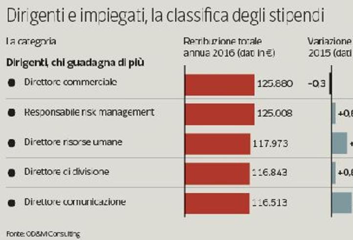 Stipendi oggi, dall'operaio al dirigente: la differenza in busta paga è del 434%Il mio stipendio è giusto? Calcola