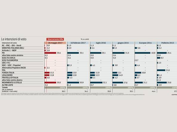 Renzi, voto in primavera o anche ottobre