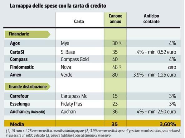 Carte di credito e app quanto costa fare la spesa senza for Quanto costa aggiornare la carta di soggiorno