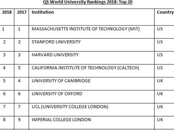 Quattro università italiane tra le migliori 200 al mondo