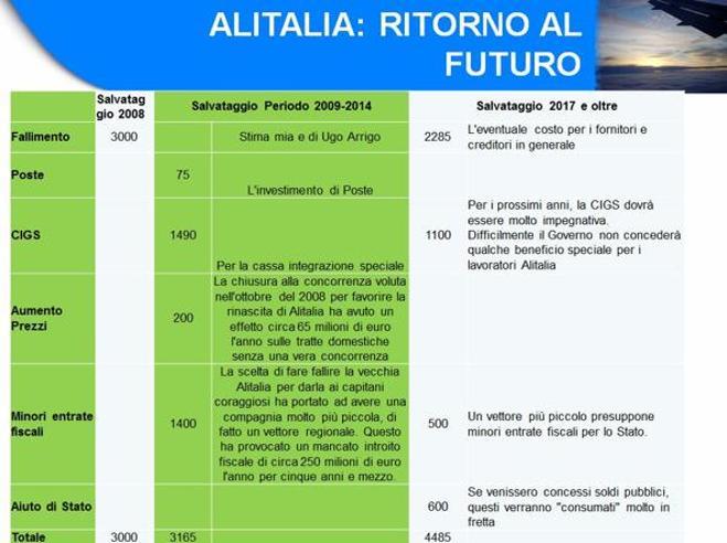 Alitalia, il costo del salvataggioIl conto sale a 5 miliardi|L'analisi