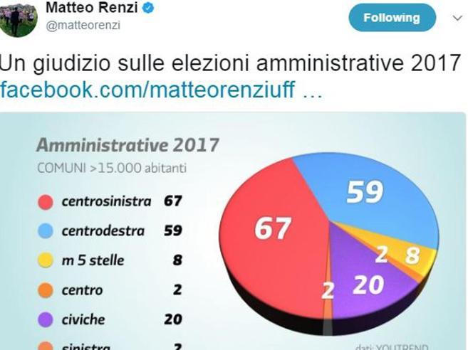 Renzi e il tweet del grafico con il centrosinistra avanti Ironie in Rete, M5S attacca