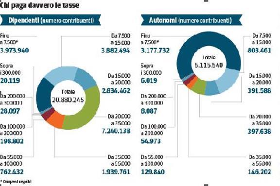 Unige Economia Pagamento Tasse : Fisco ingiusto un superconto da miliardi tanto