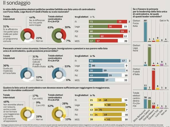 Berlusconi: punto su Marchionne premier