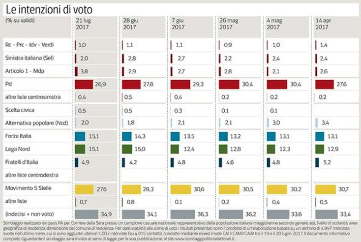 Forza Italia come la Lega,  centrodestra avanti. Pd e M5S in affanno Il sondaggio