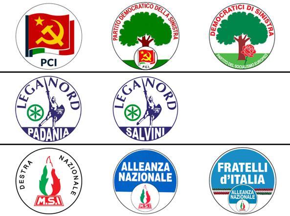 Come sono cambiati alcuni simboli negli anni