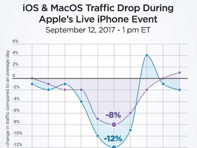 L'iPhone X eccita più del porno: durante la presentazione crollo di visite su PornHub