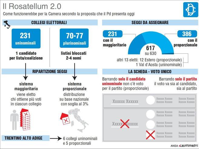 Legge elettorale, c'è il «Rosatellum bis» Accordo Pd, FI, Lega e Ap   Cosa prevede
