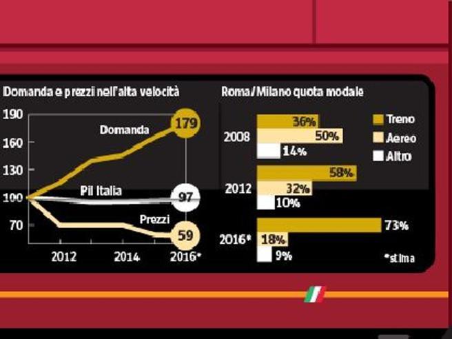 Il viaggio di Italo: tariffe giù del 40%E ora la battaglia sui treni regionali