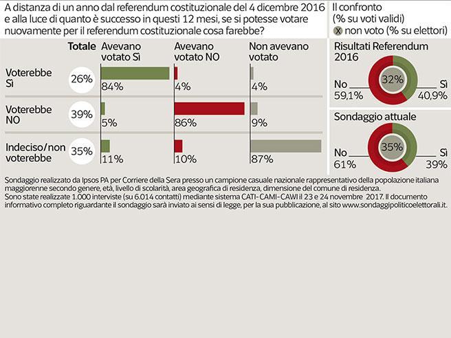Referendum, un anno dopoIl No (con il 61%) farebbe il bis