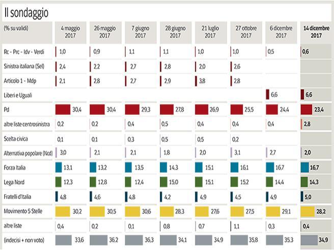 Crisi Pd,  livello più basso degli ultimi 5 anni. Sale la sinistra con Renzi|Grafico