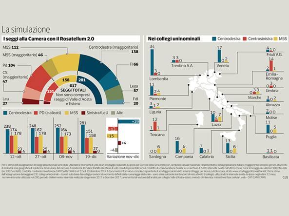 Elezioni 2018 ora il centrodestra a quota 281 seggi for Composizione del parlamento italiano oggi