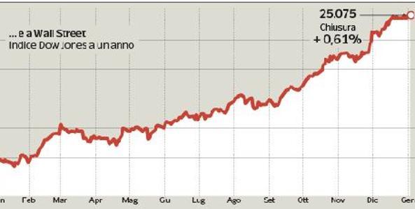 Wall Street e Tokyo lanciano le europee, Milano chiude a +2,77%