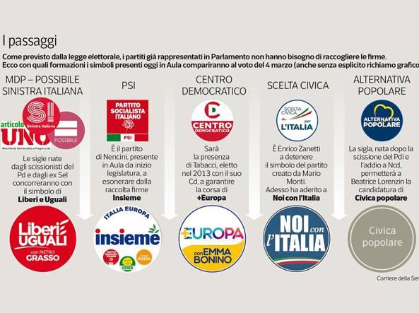 Partiti il riciclo dei simboli per correre senza for Lista politici italiani