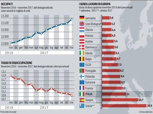Lavoro, Istat: a novembre 23,18 milioni occupati, al top dal '77