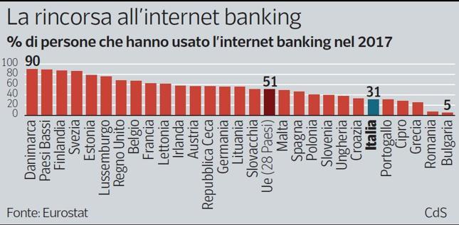 La banca è già online per il 30% degli italiani. Ma la rivoluzione è solo all'inizio