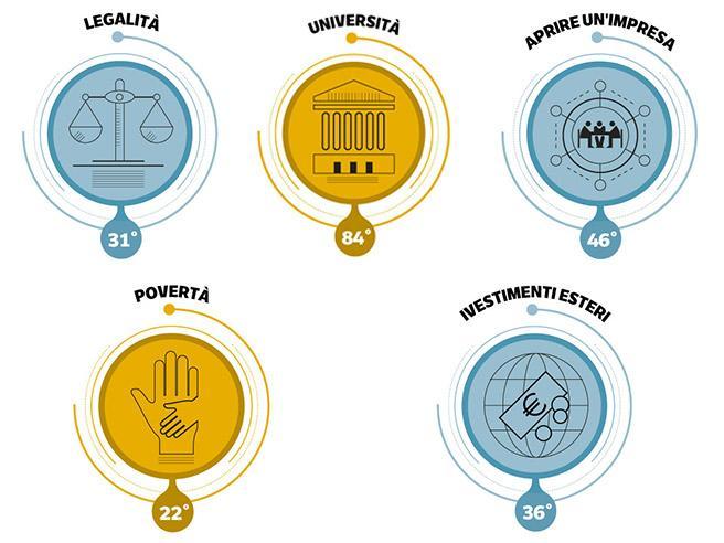 Formazione, investimenti, legalità  e povertà: i politici ne parlano?