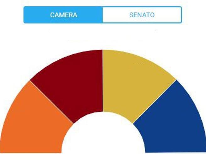 Alla Camera non c'è una maggioranzaNuovo Parlamento: come potrebbe essere