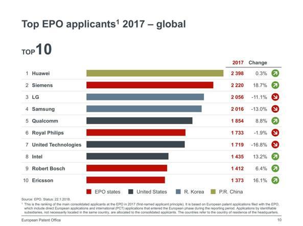 Domande di brevetto europeo, Ansaldo Energia prima in Italia