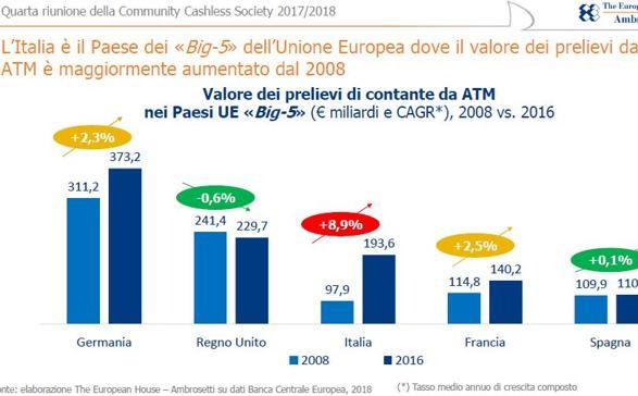 In italia boom del contante e dei prelievi da bancomat for Numero dei parlamentari in italia