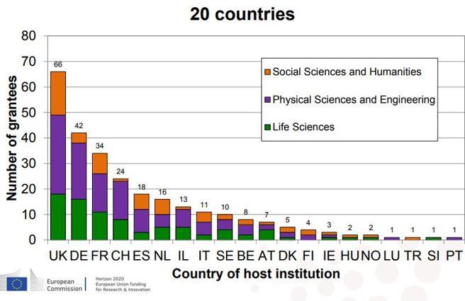 Fondi europei per la ricerca: Italia solo ottava, il sorpasso della Spagna|Guarda
