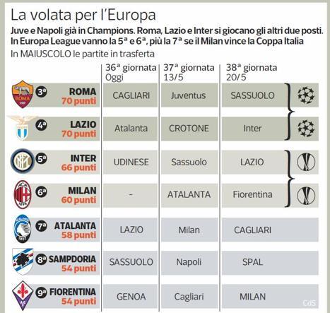 Tre squadre, tre giornate. Romane favorite, ma l'Inter rivuole la Champions