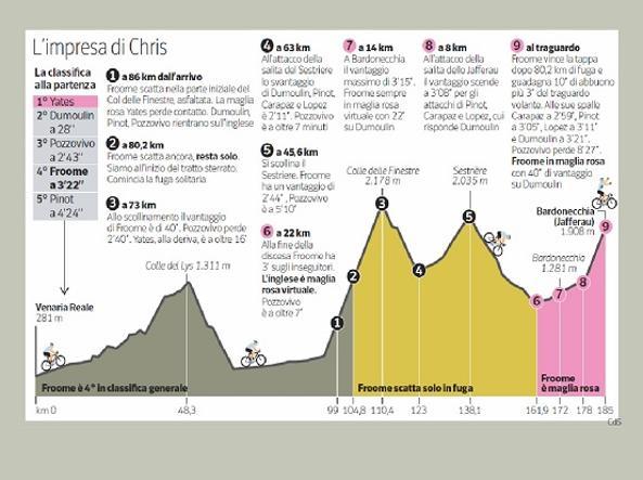 Giro: Froome brinda in corsa