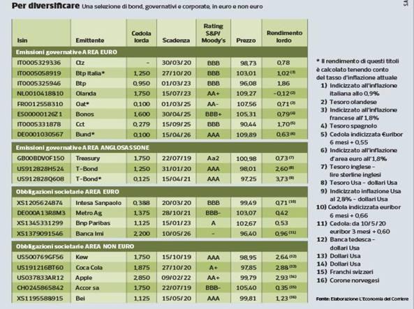 Impennata spread Btp-Bund a 250, Ftse Mib -1,8%