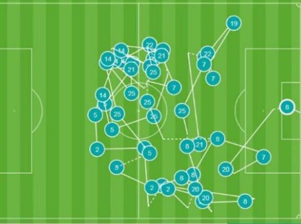 I movimenti e i passaggi del City sul gol (Opta)