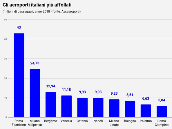 Assaeroporti: 185,7 milioni di passeggeri nel 2018