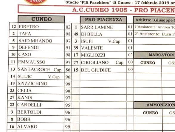 Cuneo-Pro Piacenza 20-0: partita surreale, giocata 11 contro 7