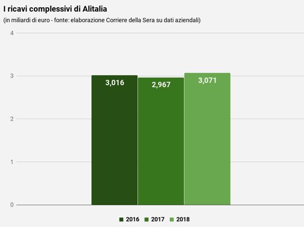 Entro il 15 luglio soluzione Alitalia, no a pregiudizi su Atlantia