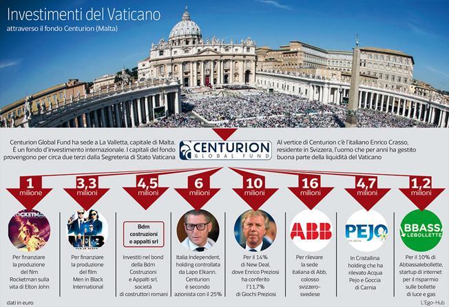 PRIMOCANALE - Il Vaticano investe nelle società di Preziosi tramite un fondo maltese