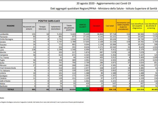 Impennata di casi in Italia: 845 in 24 ore
