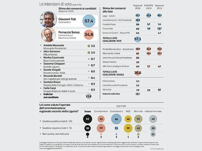 Coronavirus: in Liguria 44 nuovi casi e 39 in ospedale