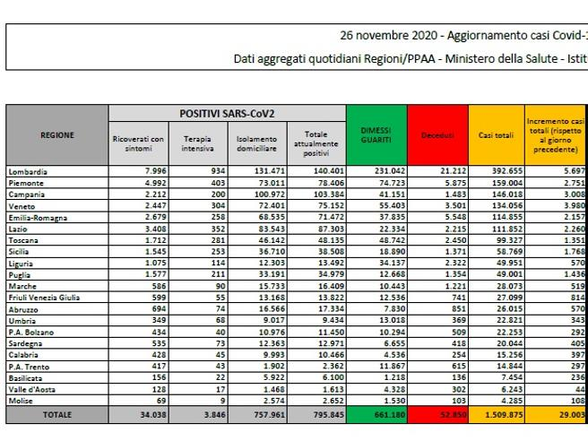 Covid Francia, nuovi contagi in calo: 12.459 in 24 ore