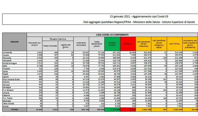Coronavirus in Italia il bollettino di oggi 15 gennaio 16.146 nuovi casi e 477 morti