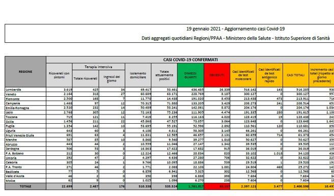 Covid Italia, 13.571 nuovi casi e 524 morti