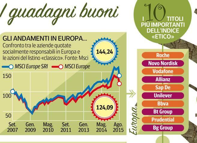 Fondi, come investire «etico» in Italia