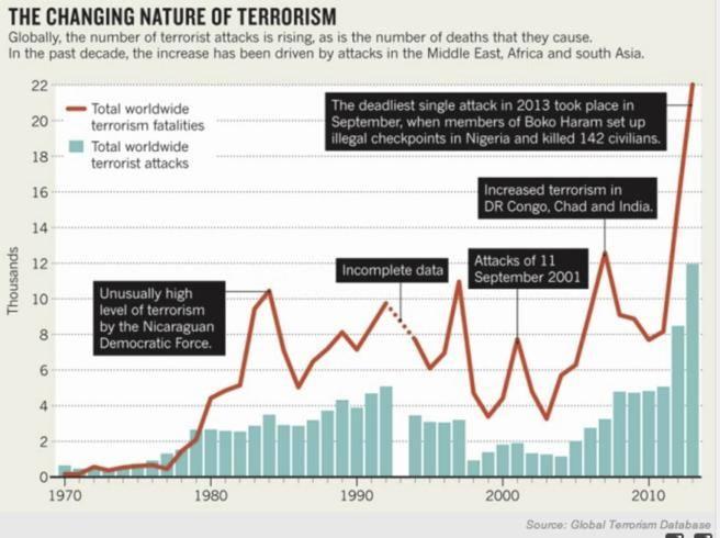 Si può prevedere un attentato?Gli studi che ci hanno provato