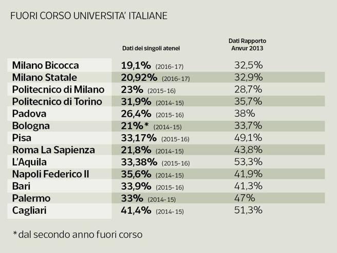 Unibg Calendario Esami Economia.Guerra Ai Fuori Corso Le Universita Italiane Contro I