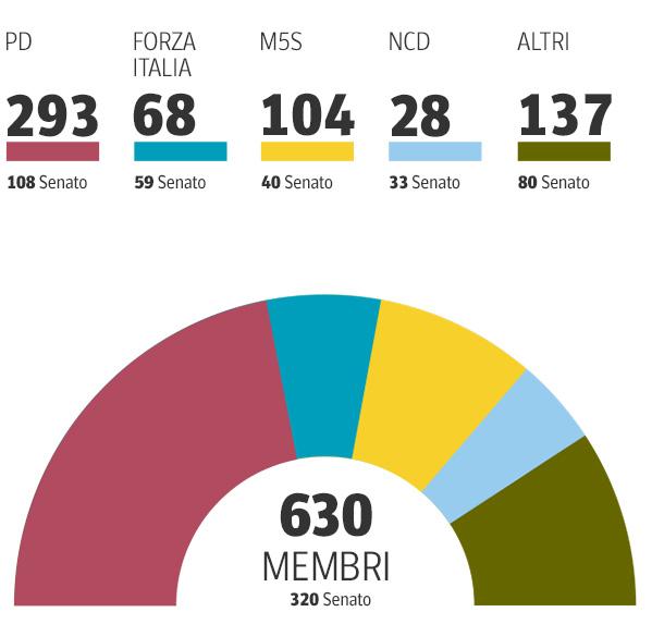 Elezioni europee 2014 i paesi membri e i nomi dei for Nomi dei politici italiani