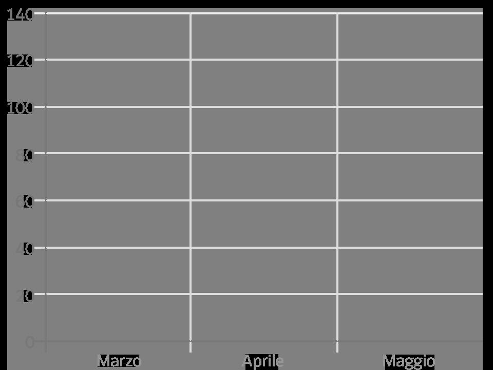 Grafico andamento utenti unici